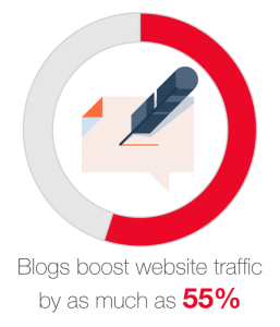 Blogs boost website traffic by as much as 55%