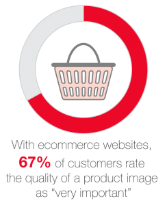 "with ecommerce websites, 67% of customers rate the quality of a product image as ""very important"""