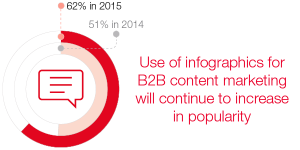 The use of infographics for B2B content marketing increased from 51% in 2014 to 62% in 2015, and continues to increase in popularity