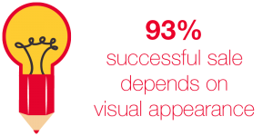 93% of successful sales depend on visual appearance