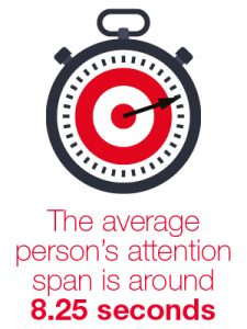 Average person's attention span is around 8.25 seconds