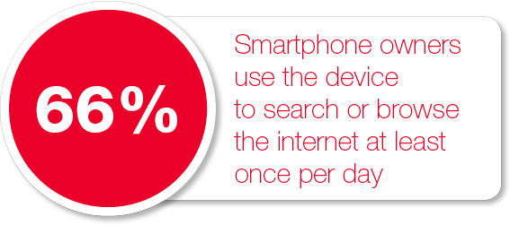 66% of smartphone owners use the device to search or browse the internet at least once per day