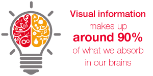 Visual information makes up around 90% of what we absorb in our brains